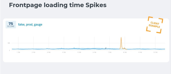 frontpage loading time spikes